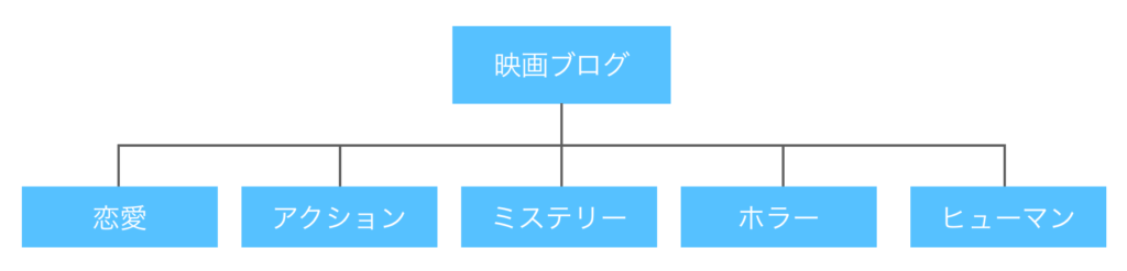 ブログのカテゴリー設計例