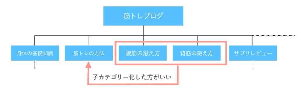 ブログにおける親子カテゴリーの抽象度に関する図