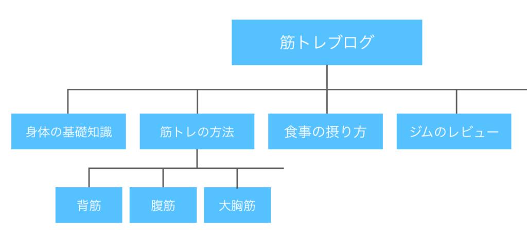 親カテゴリーと子カテゴリーの階層を表した図