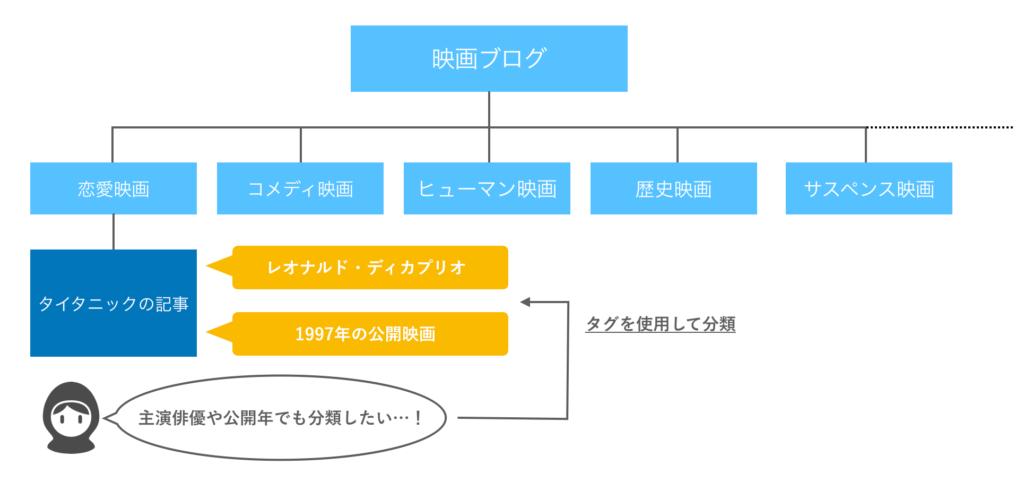 ブログにおけるカテゴリーとタグの使用方法の図